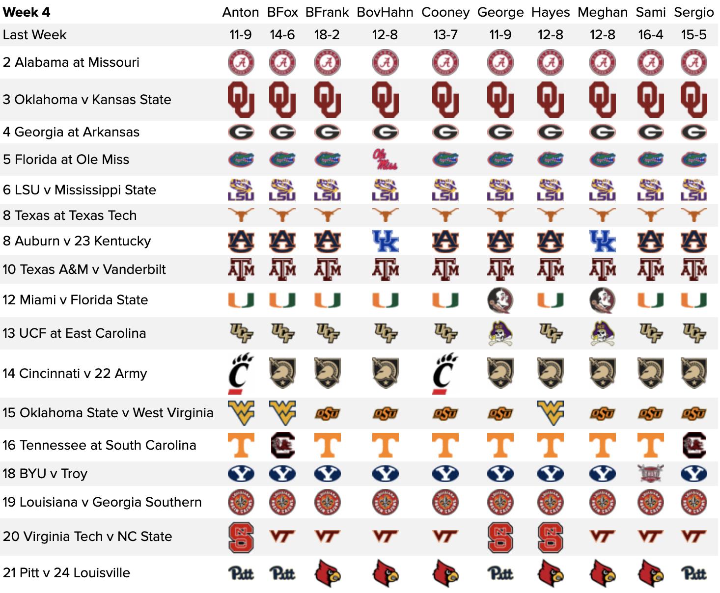 Week 4 College Football Picks 2020