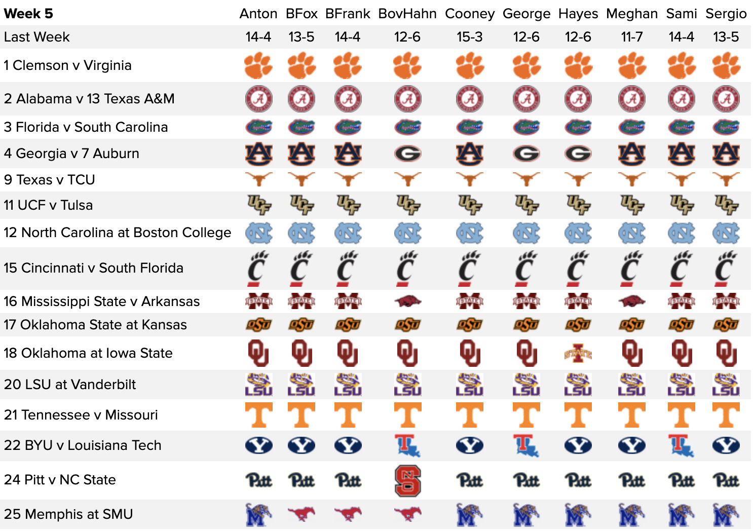Week 5 College Football Picks